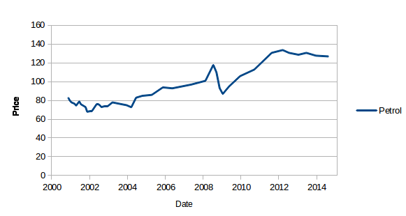 Petrol prices 2001-2014